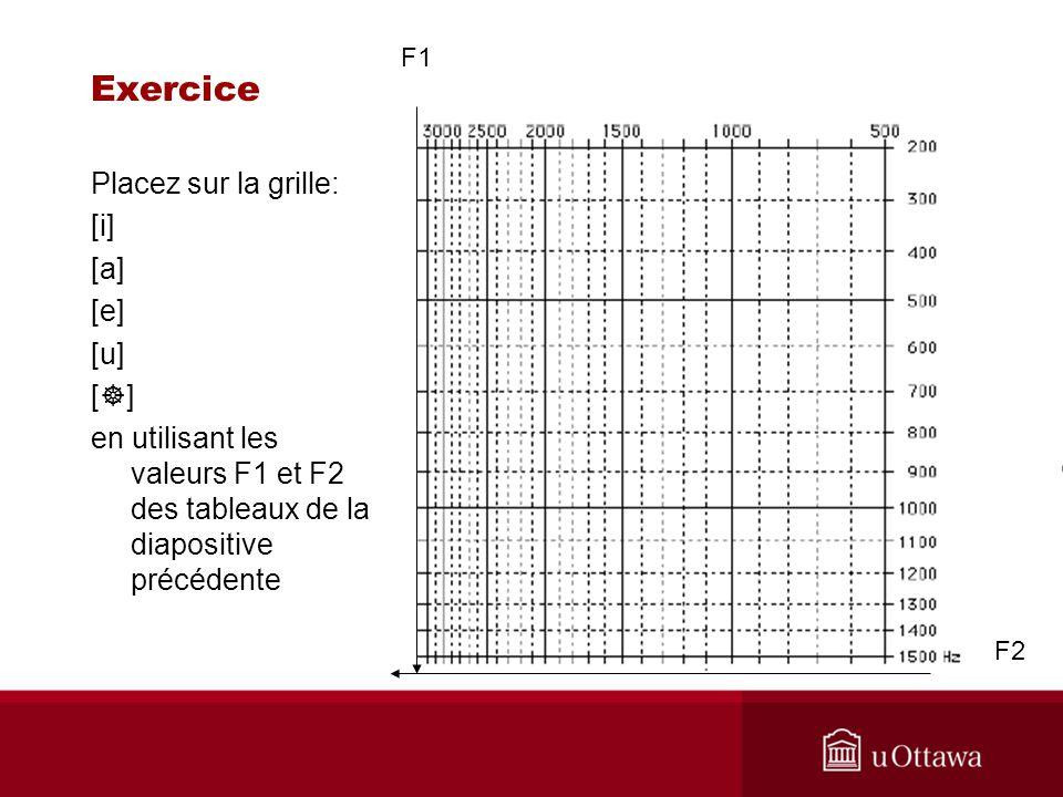 Exercice Placez sur la grille: [i] [a] [e] [u] []